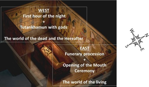 The orientation of the Iconography in the Tomb of Tutankhamun..